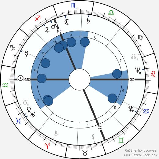 Francesco Miroglio wikipedia, horoscope, astrology, instagram