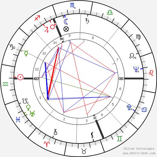 Francesco Miroglio день рождения гороскоп, Francesco Miroglio Натальная карта онлайн