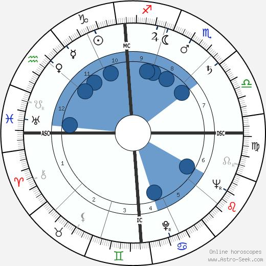 Gordon James Duquemin wikipedia, horoscope, astrology, instagram
