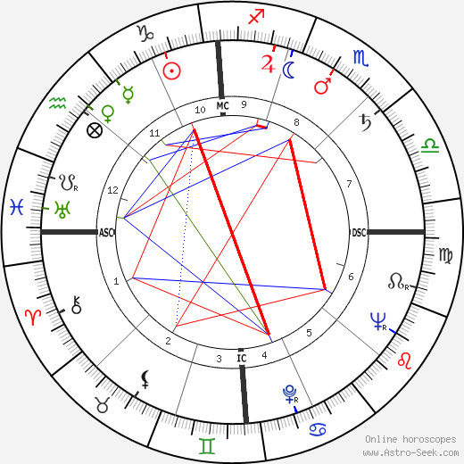 Gordon James Duquemin tema natale, oroscopo, Gordon James Duquemin oroscopi gratuiti, astrologia