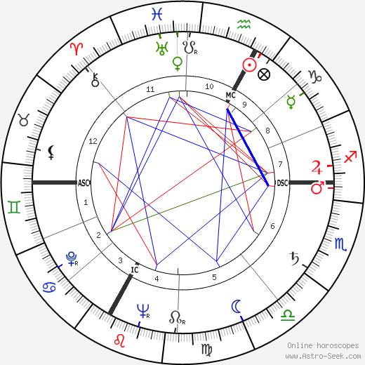 Henri Pichette tema natale, oroscopo, Henri Pichette oroscopi gratuiti, astrologia