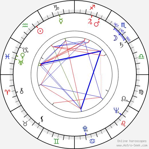 Jacek Niezychowski astro natal birth chart, Jacek Niezychowski horoscope, astrology