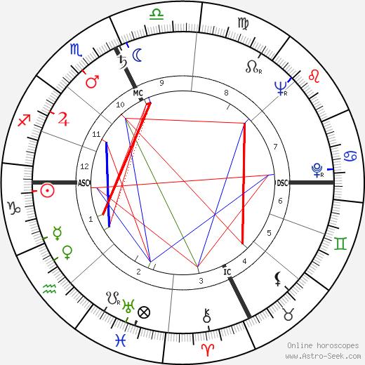 Жак Ле Гофф Jacques Le Goff день рождения гороскоп, Jacques Le Goff Натальная карта онлайн