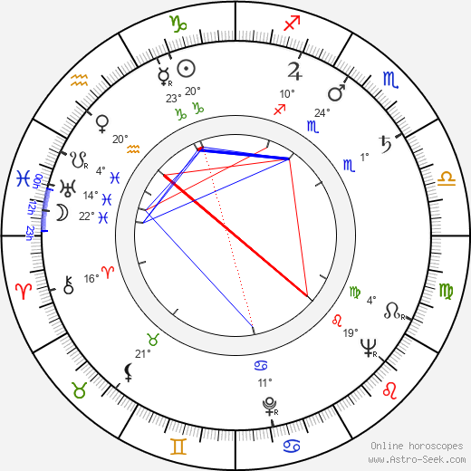 Jana Kalášková birth chart, biography, wikipedia 2018, 2019