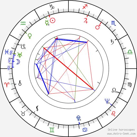 Jana Kalášková astro natal birth chart, Jana Kalášková horoscope, astrology