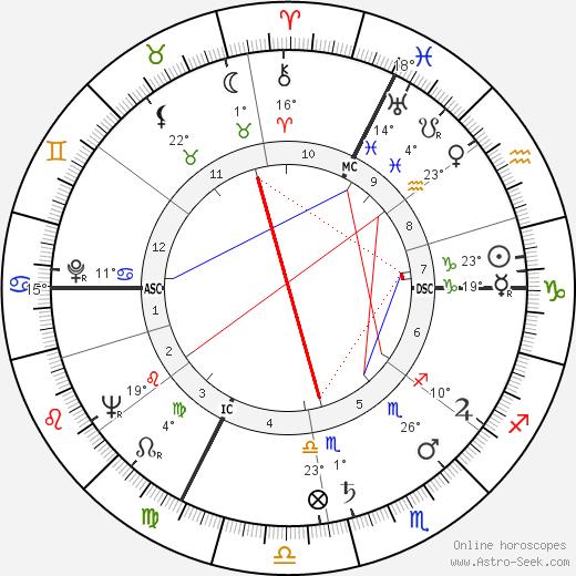 Jean Danet birth chart, biography, wikipedia 2018, 2019