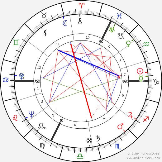 Jean Danet astro natal birth chart, Jean Danet horoscope, astrology
