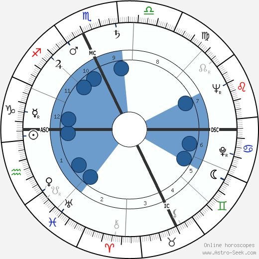 jeanfrancois revel birth chart horoscope date of birth