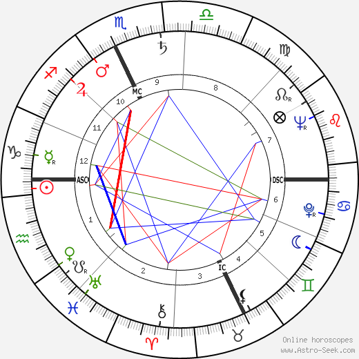 jeanfrancois revel astro birth chart horoscope date of