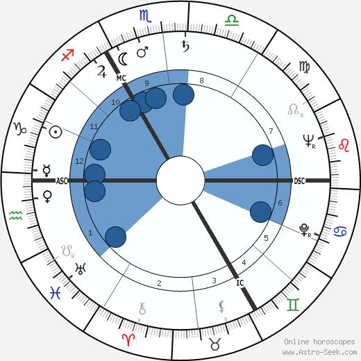 Jean Muno wikipedia, horoscope, astrology, instagram