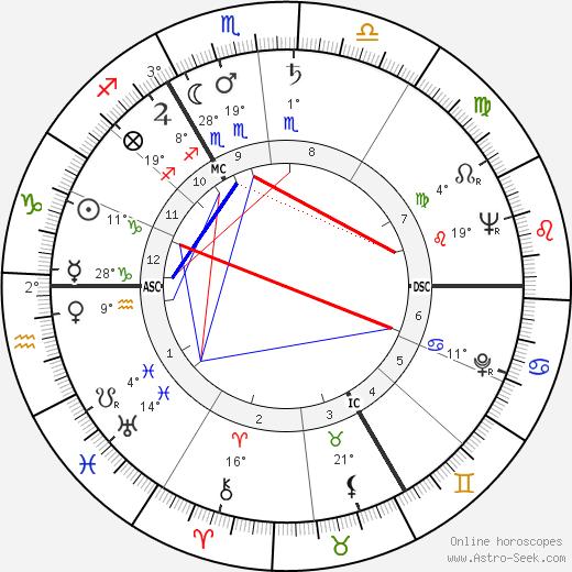 Jean Muno birth chart, biography, wikipedia 2020, 2021