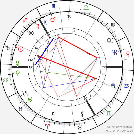 Jean Muno birth chart, Jean Muno astro natal horoscope, astrology