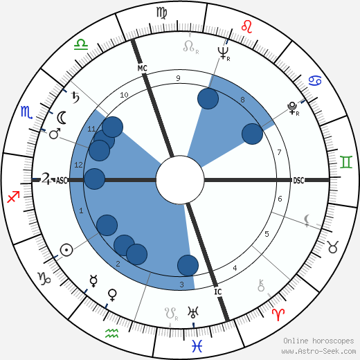 Jose Ferran wikipedia, horoscope, astrology, instagram