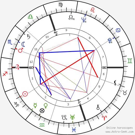 Jose Ferran tema natale, oroscopo, Jose Ferran oroscopi gratuiti, astrologia