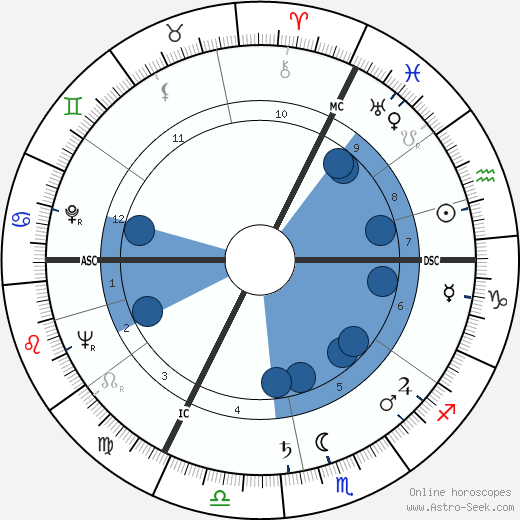 Josef Goreux wikipedia, horoscope, astrology, instagram