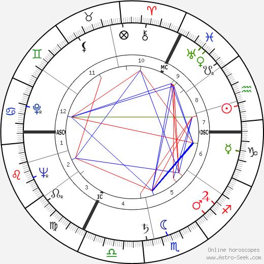 Josef Goreux tema natale, oroscopo, Josef Goreux oroscopi gratuiti, astrologia