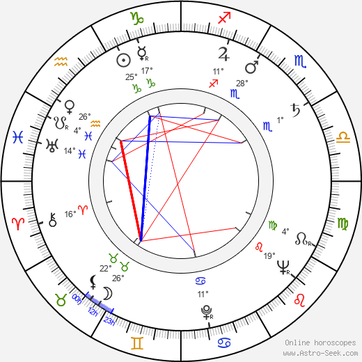 Katy Jurado birth chart, biography, wikipedia 2020, 2021