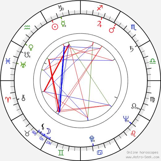 Katy Jurado birth chart, Katy Jurado astro natal horoscope, astrology
