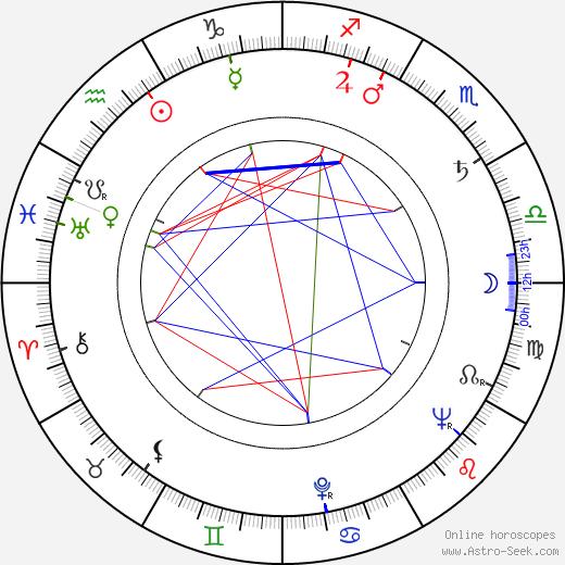 Ken Thorne birth chart, Ken Thorne astro natal horoscope, astrology
