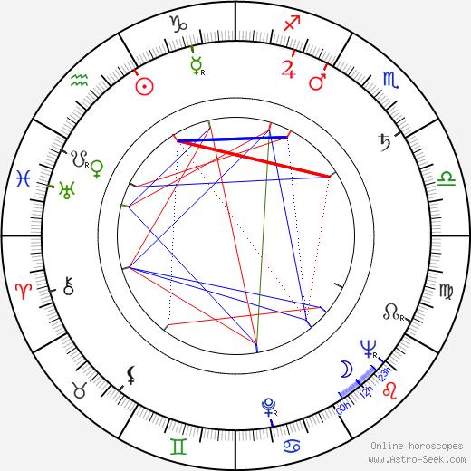 Лайонел Рогозин Lionel Rogosin день рождения гороскоп, Lionel Rogosin Натальная карта онлайн