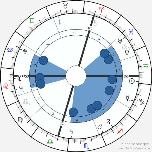 Loris Fortuna wikipedia, horoscope, astrology, instagram