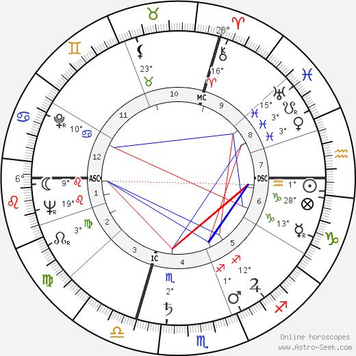 Loris Fortuna birth chart, biography, wikipedia 2020, 2021