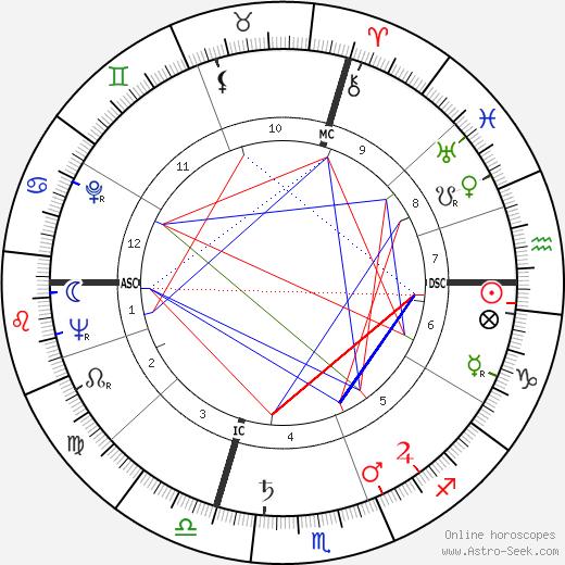 Loris Fortuna birth chart, Loris Fortuna astro natal horoscope, astrology