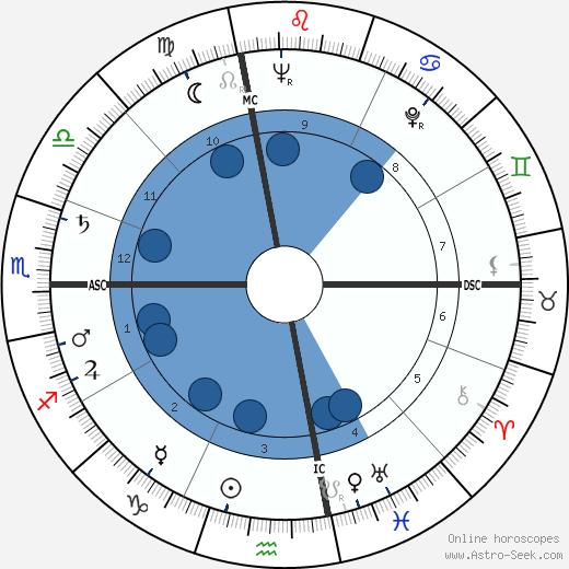 Lou 'The Toe' Groza wikipedia, horoscope, astrology, instagram