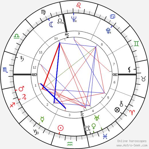 Lou 'The Toe' Groza tema natale, oroscopo, Lou 'The Toe' Groza oroscopi gratuiti, astrologia