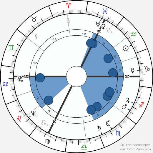 Luigi Nono wikipedia, horoscope, astrology, instagram