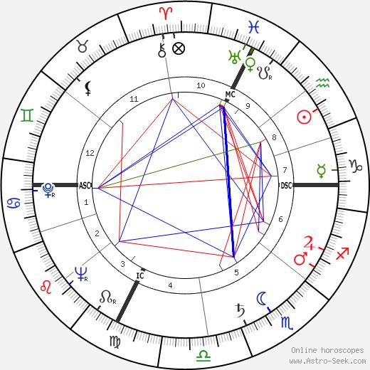 Luigi Nono tema natale, oroscopo, Luigi Nono oroscopi gratuiti, astrologia
