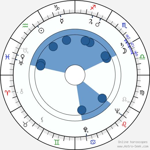 Marcel Broodthaers wikipedia, horoscope, astrology, instagram