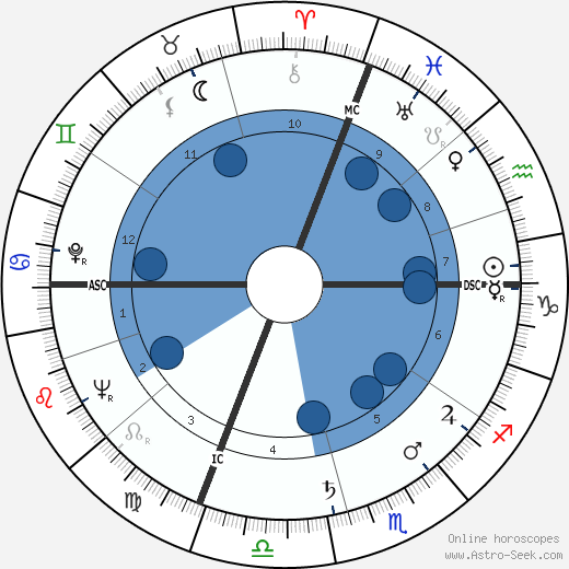 Marcel Domingo wikipedia, horoscope, astrology, instagram