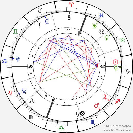 Marcel Domingo tema natale, oroscopo, Marcel Domingo oroscopi gratuiti, astrologia