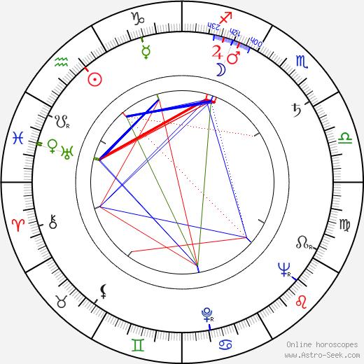 Martin Liška astro natal birth chart, Martin Liška horoscope, astrology