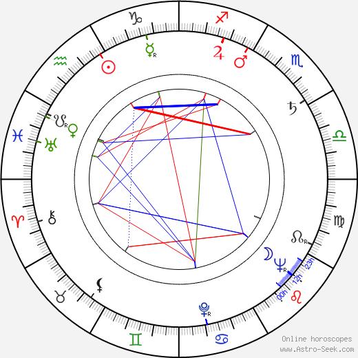 Martti Pokela birth chart, Martti Pokela astro natal horoscope, astrology