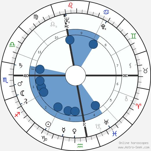 Marv Myers wikipedia, horoscope, astrology, instagram