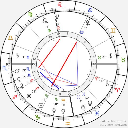 Marv Myers birth chart, biography, wikipedia 2019, 2020