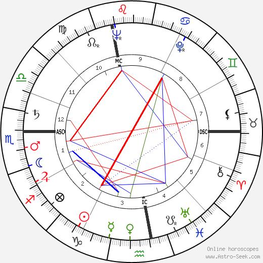 Marv Myers astro natal birth chart, Marv Myers horoscope, astrology