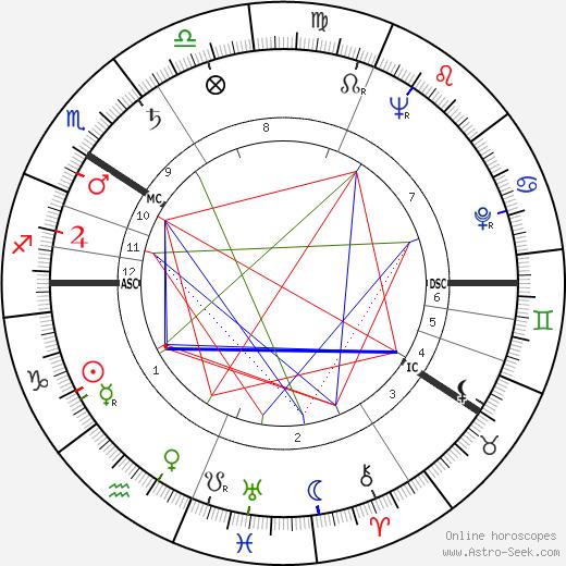Matti Kassila astro natal birth chart, Matti Kassila horoscope, astrology