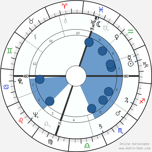 Max Roach wikipedia, horoscope, astrology, instagram
