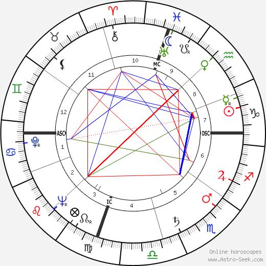 Max Roach tema natale, oroscopo, Max Roach oroscopi gratuiti, astrologia