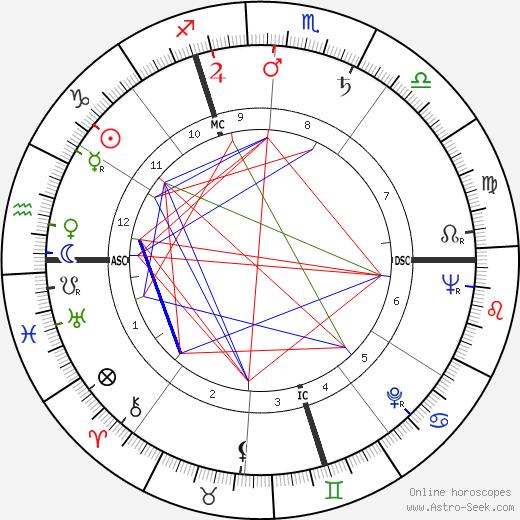 Michel Jacques tema natale, oroscopo, Michel Jacques oroscopi gratuiti, astrologia