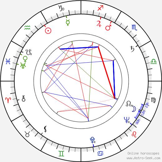 Miloslav Ducháč astro natal birth chart, Miloslav Ducháč horoscope, astrology