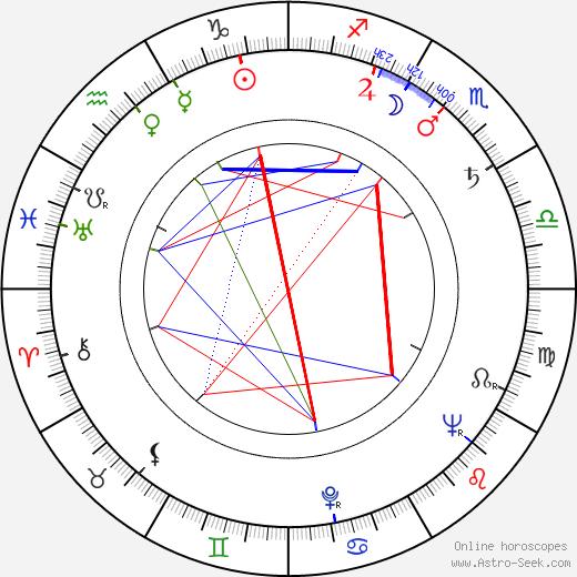 Miloslav Hůrka birth chart, Miloslav Hůrka astro natal horoscope, astrology