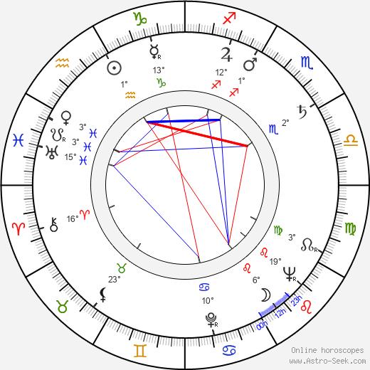 Mira Trailovic birth chart, biography, wikipedia 2020, 2021