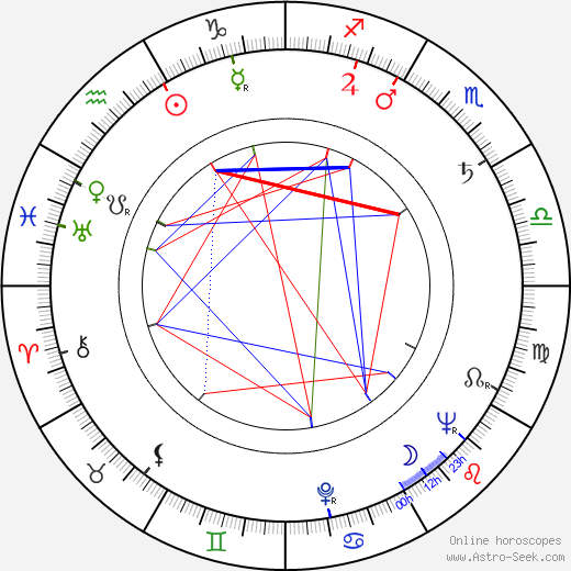 Mira Trailovic birth chart, Mira Trailovic astro natal horoscope, astrology