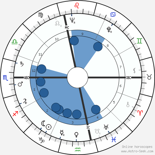 Nelson Paillou wikipedia, horoscope, astrology, instagram