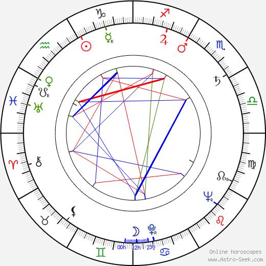 Nicholas Colasanto день рождения гороскоп, Nicholas Colasanto Натальная карта онлайн