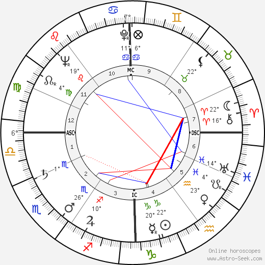 Paul Feyerabend birth chart, biography, wikipedia 2019, 2020